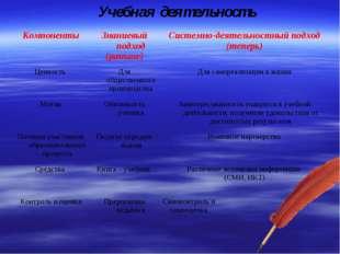 Учебная деятельность КомпонентыЗнаниевый подход (раньше)Системно-деятельнос