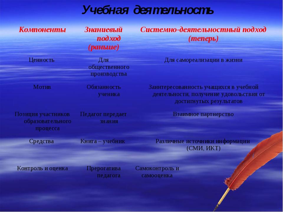 Учебная деятельность КомпонентыЗнаниевый подход (раньше)Системно-деятельнос...