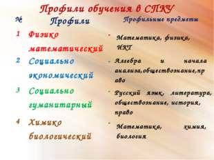 Профили обучения в СПКУ Математика, физика, ИКТ Алгебра и начала анализа,обще