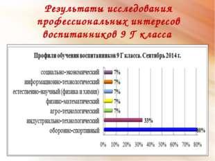 Результаты исследования профессиональных интересов воспитанников 9 Г класса