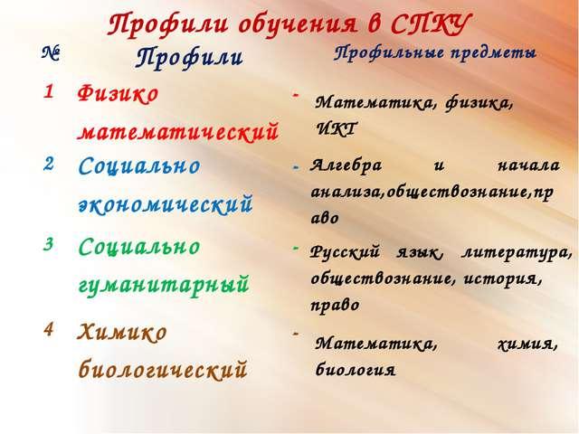Профили обучения в СПКУ Математика, физика, ИКТ Алгебра и начала анализа,обще...