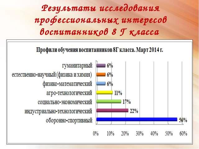 Результаты исследования профессиональных интересов воспитанников 8 Г класса