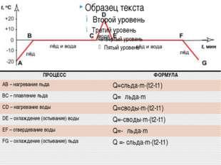 ПРОЦЕСС ФОРМУЛА АВ – нагревание льда Q=cльда∙m∙(t2-t1) ВС – плавление льда Q