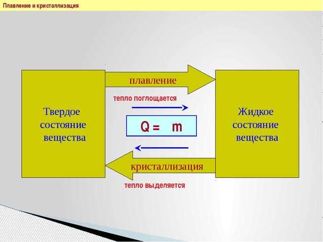 Плавление и кристаллизация Твердое состояние вещества Жидкое состояние вещест...