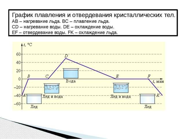 График плавления и отвердевания кристаллических тел. AB – нагревание льда. B...