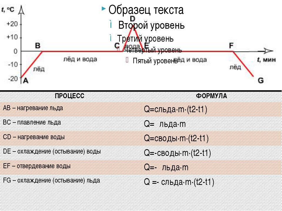 ПРОЦЕСС ФОРМУЛА АВ – нагревание льда Q=cльда∙m∙(t2-t1) ВС – плавление льда Q...