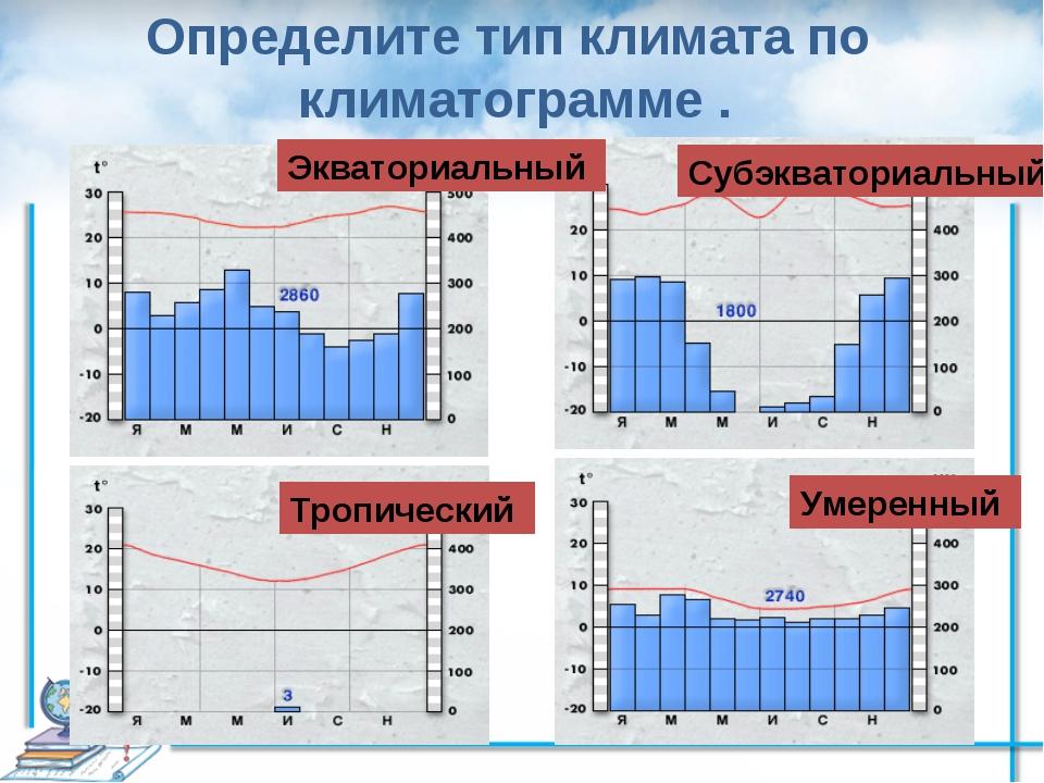 Определите тип климата по климатограмме . Экваториальный Субэкваториальный Тр...