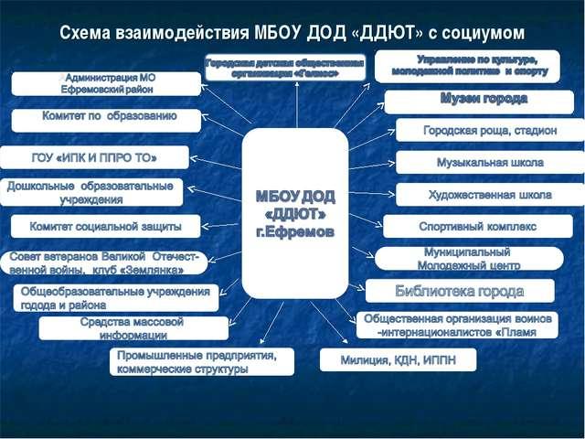 Схема взаимодействия МБОУ ДОД «ДДЮТ» с социумом