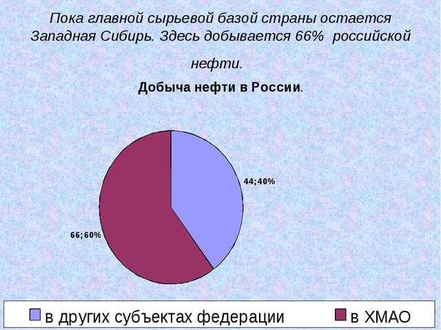 Пока главной сырьевой базой страны остается Западная Сибирь. Здесь добывается...