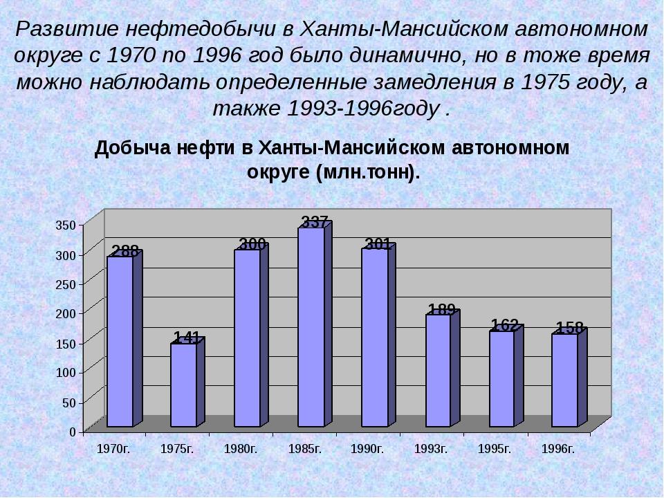Развитие нефтедобычи в Ханты-Мансийском автономном округе с 1970 по 1996 год...