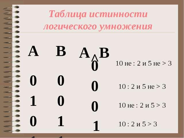 Таблица истинности логического умножения 1 0 0 0 10 не : 2 и 5 не > 3 10 : 2...