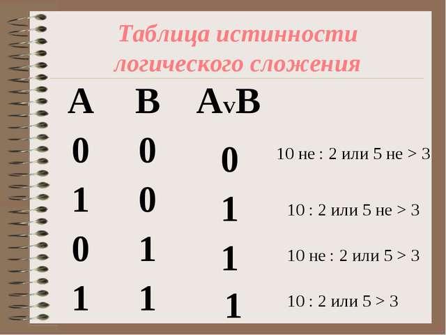 Таблица истинности логического сложения 1 0 1 1 10 не : 2 или 5 не > 3 10 : 2...