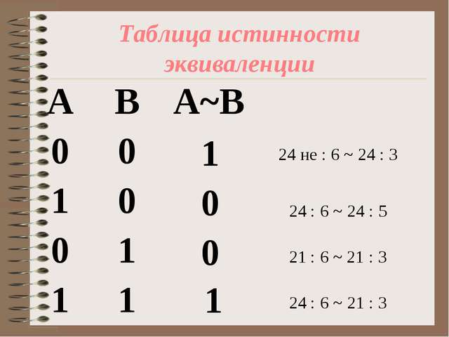 Таблица истинности эквиваленции 1 1 0 0 24 не : 6 ~ 24 : 3 24 : 6 ~ 24 : 5 21...
