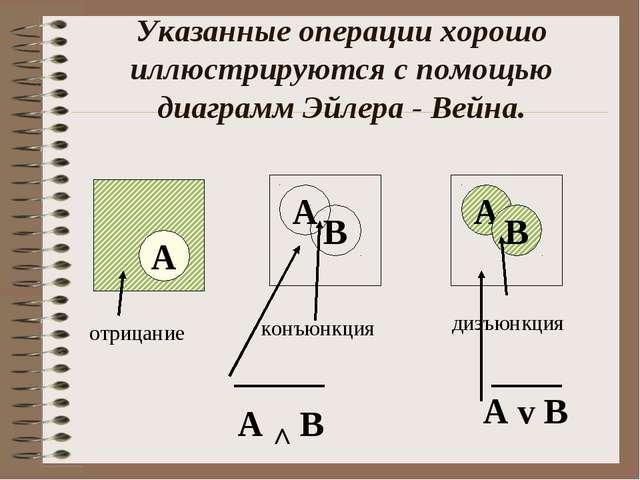 Указанные операции хорошо иллюстрируются с помощью диаграмм Эйлера - Вейна. А...