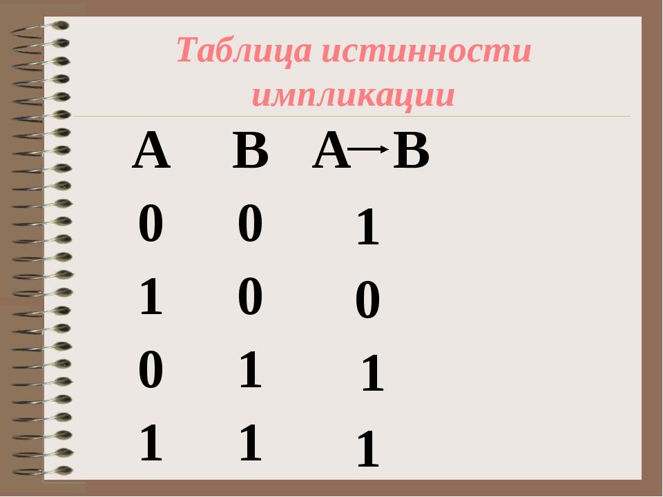 Таблица истинности импликации 1 1 0 1