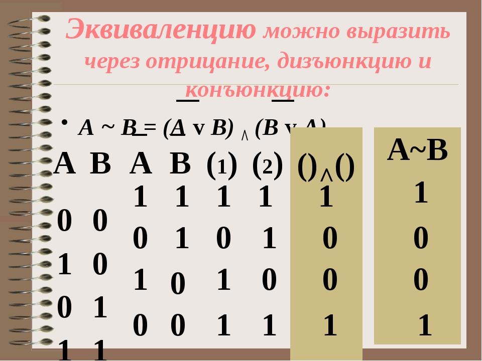 Эквиваленцию можно выразить через отрицание, дизъюнкцию и конъюнкцию: А ~ В =...