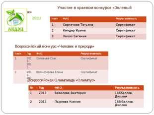 Участие в краевом конкурсе «Зеленый вернисаж» 2011г Всероссийский конкурс «Ч