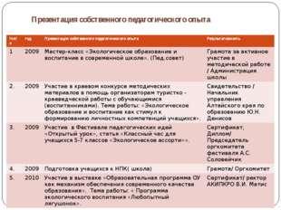 Презентация собственного педагогического опыта №п/п год Презентация собственн