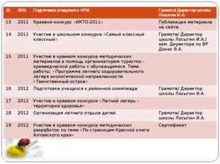 12 2011 Подготовка учащихся к НПК Грамота/ Директор школыЛосыгинИ.А. 13 2011