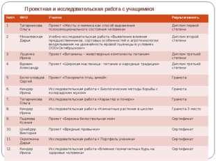 Проектная и исследовательская работа с учащимися №п/п ФИО Участие Результати