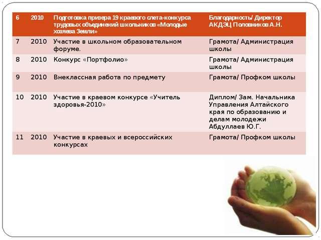 6 2010 Подготовка призера 19 краевого слета-конкурса трудовых объединений шко...
