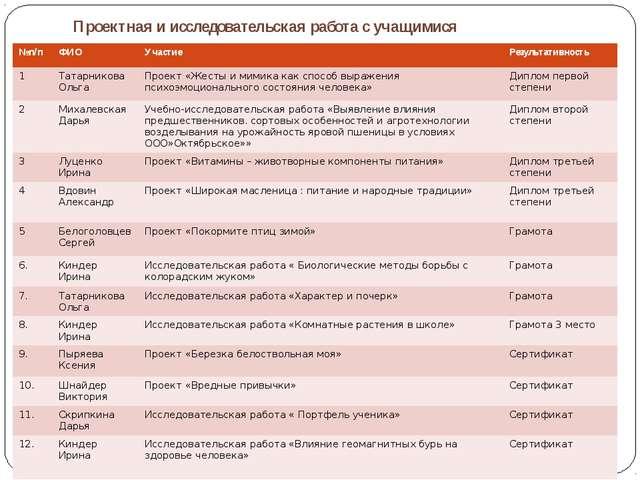 Проектная и исследовательская работа с учащимися №п/п ФИО Участие Результати...