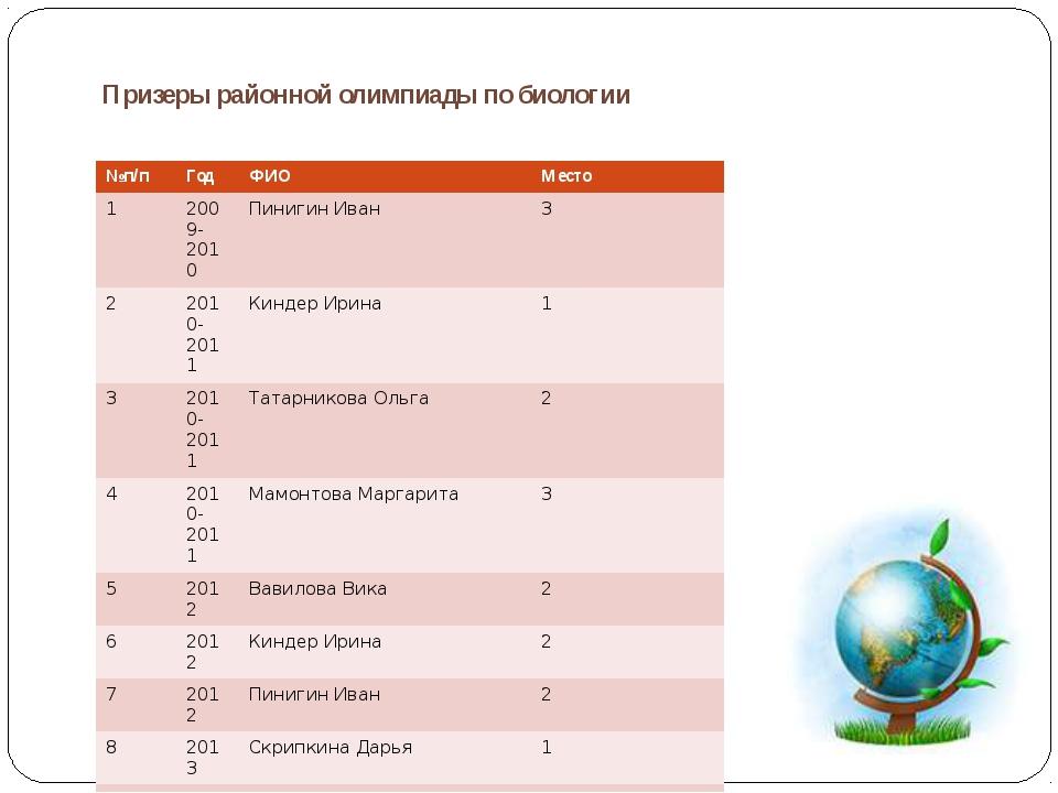 Призеры районной олимпиады по биологии №п/п Год ФИО Место 1 2009-2010 Пиниги...