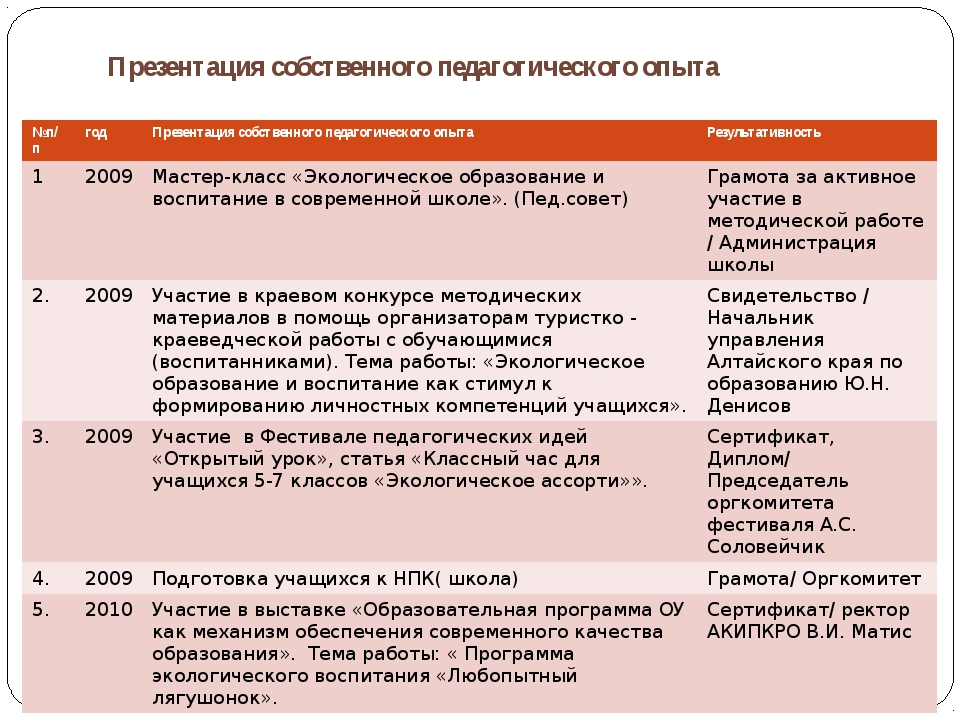 Презентация собственного педагогического опыта №п/п год Презентация собственн...