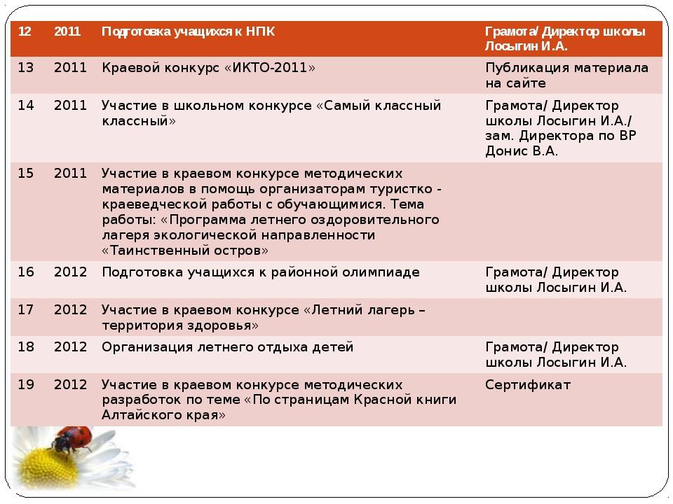 12 2011 Подготовка учащихся к НПК Грамота/ Директор школыЛосыгинИ.А. 13 2011...
