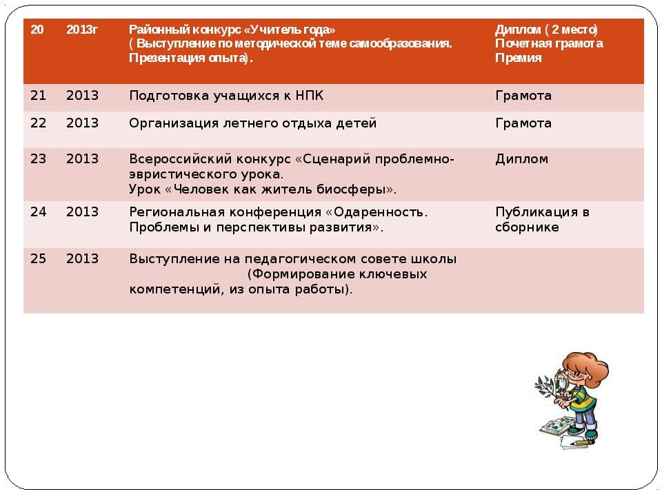 20 2013г Районный конкурс «Учитель года» ( Выступление по методической теме с...