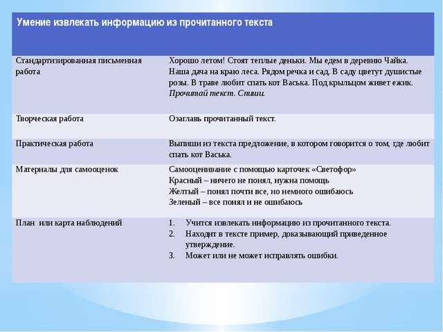Умение извлекать информацию из прочитанного текста Стандартизированная письме...
