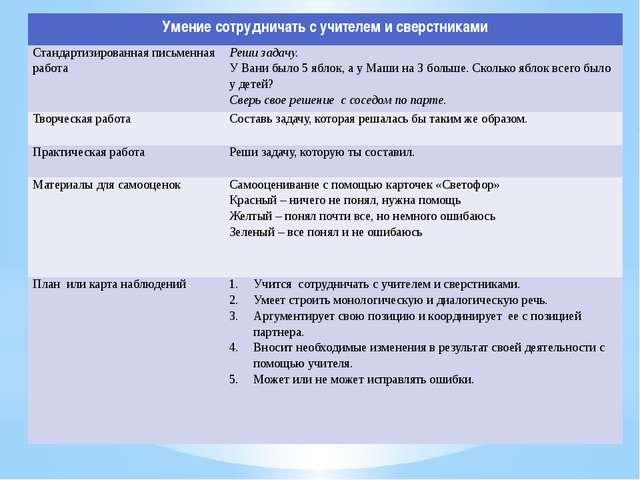 Умение сотрудничать с учителем и сверстниками Стандартизированная письменная...