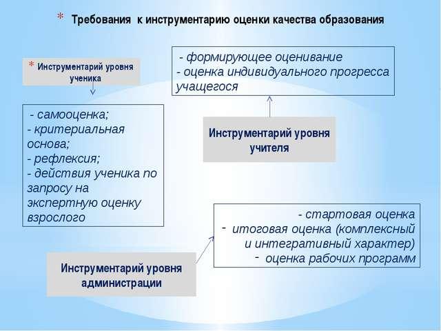 Требования к инструментарию оценки качества образования Инструментарий уровня...