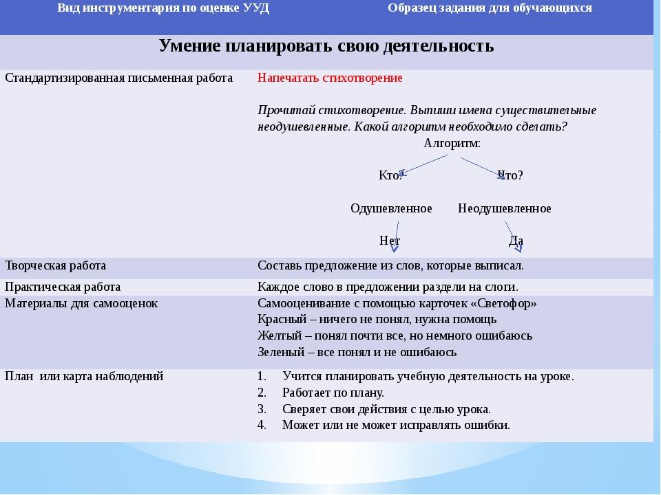 Вид инструментария по оценке УУД Образец задания дляобучающихся Умение планир...