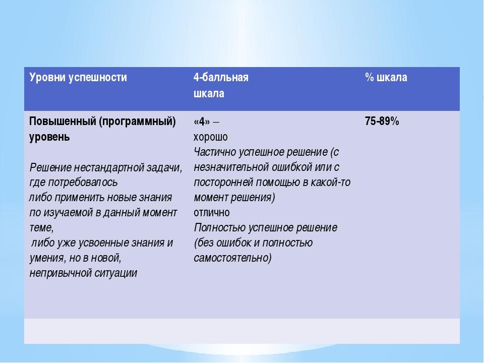 Уровни успешности 4-балльная шкала % шкала Повышенный (программный) уровень...