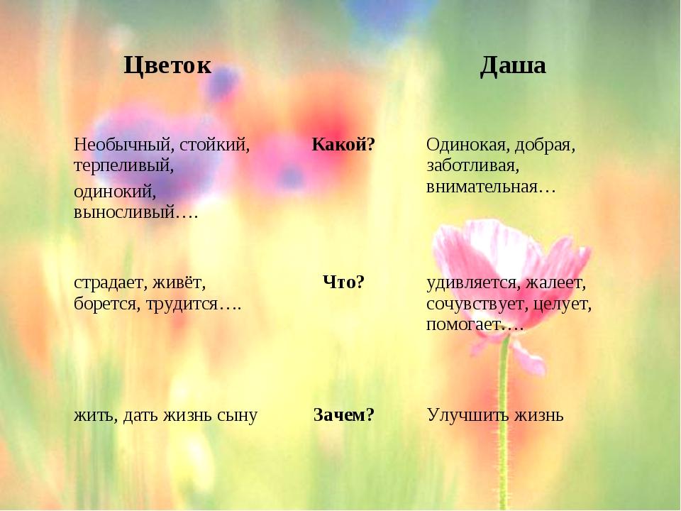 ЦветокДаша Необычный, стойкий, терпеливый, одинокий, выносливый….Какой?...