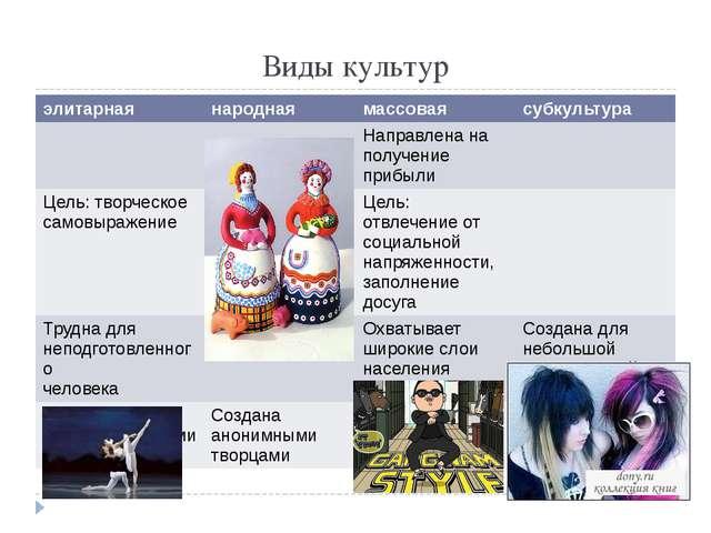 Виды культур элитарная народная массовая субкультура Направлена на получение...