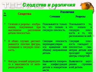 Сходства и различия № п/п СходстваРазличия СеченияРазрезы 1Сечения и ра