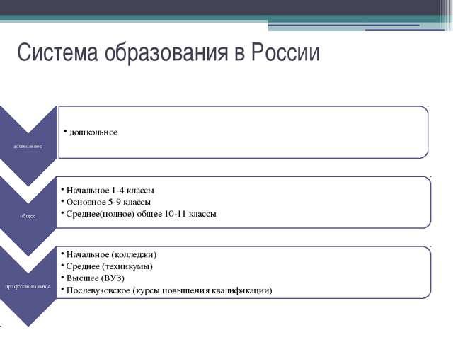 Система образования в России