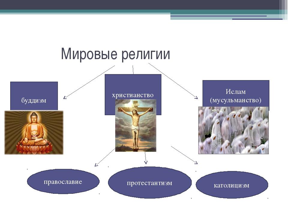 Мировые религии буддизм христианство Ислам (мусульманство) православие катол...