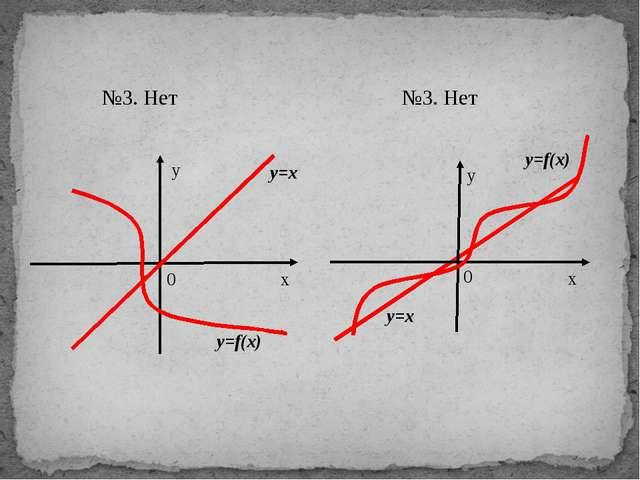 №3. Нет №3. Нет y=f(x) y=x y=f(x) y=x