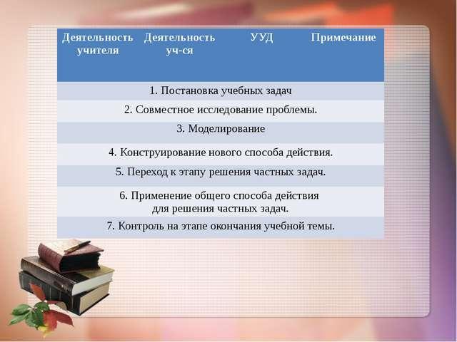 Деятельность учителя Деятельность уч-ся УУД Примечание 1.Постановка учебных з...