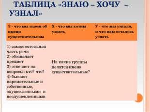 ТАБЛИЦА «ЗНАЮ – ХОЧУ – УЗНАЛ» 1) самостоятельная часть речи 2) обозначает пр