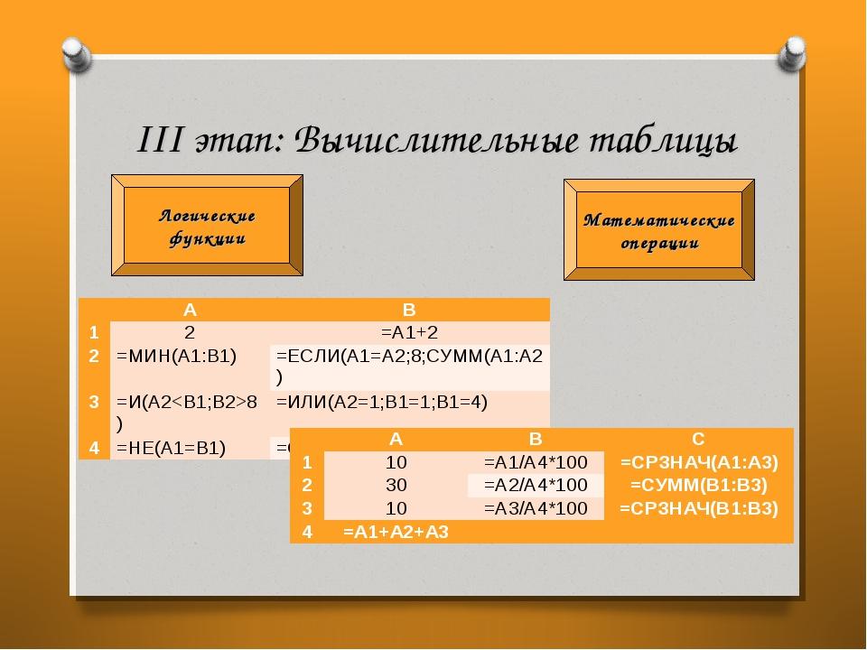 III этап: Вычислительные таблицы Математические операции Логические функции ...