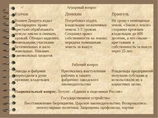 Аграрный вопрос Колчак Деникин Врангель Взамен Декрета издал Декларацию: п