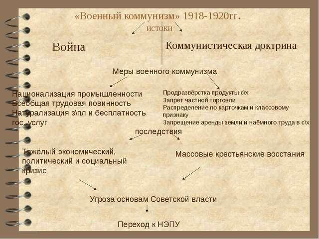 «Военный коммунизм» 1918-1920гг. истоки Война Коммунистическая доктрина Меры...