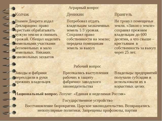 Аграрный вопрос Колчак Деникин Врангель Взамен Декрета издал Декларацию: п...