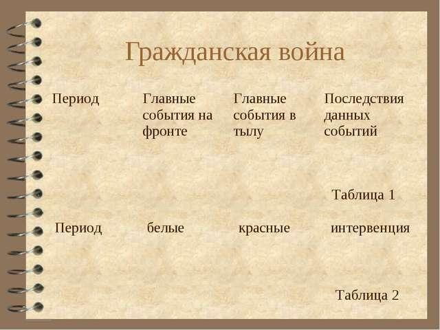 Гражданская война Таблица 1 Таблица 2 ПериодГлавные события на фронтеГлавны...