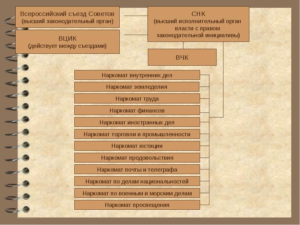 Всероссийский съезд Советов (высший законодательный орган) ВЦИК (действует ме...