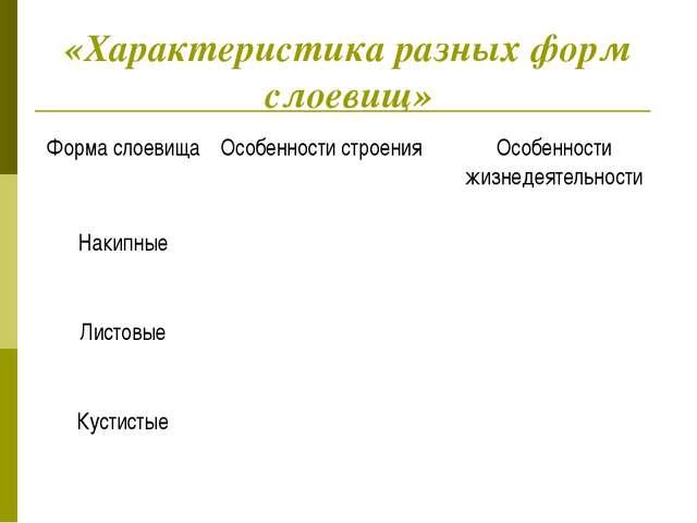 «Характеристика разных форм слоевищ» Форма слоевищаОсобенности строенияОсоб...